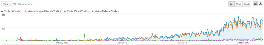 Google Analytics Daily Traffic christopherfielden.com Oct 11 to Oct 12